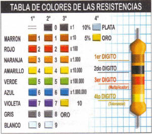 colores resistencias