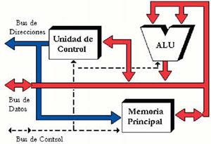 Los Microcontroladores y el MCS-51
