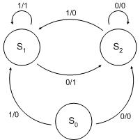 Diseño y análisis de sistemas secuenciales