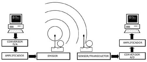 Equipos de sonido – Equipos de emisión y recepción de radio I